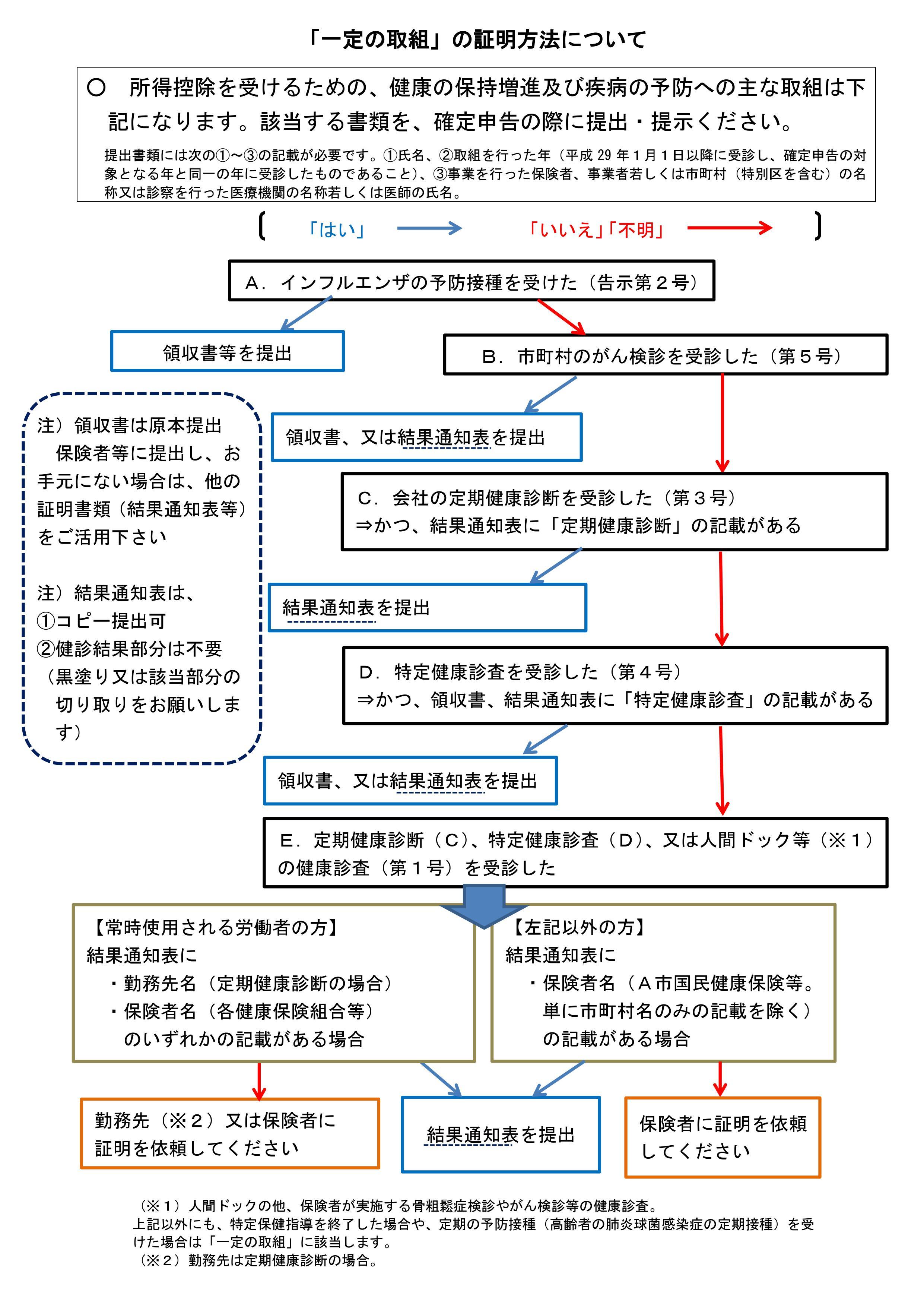 セルフメディケーション税制(医療費控除の特例)/スイッチOTC医薬品控除