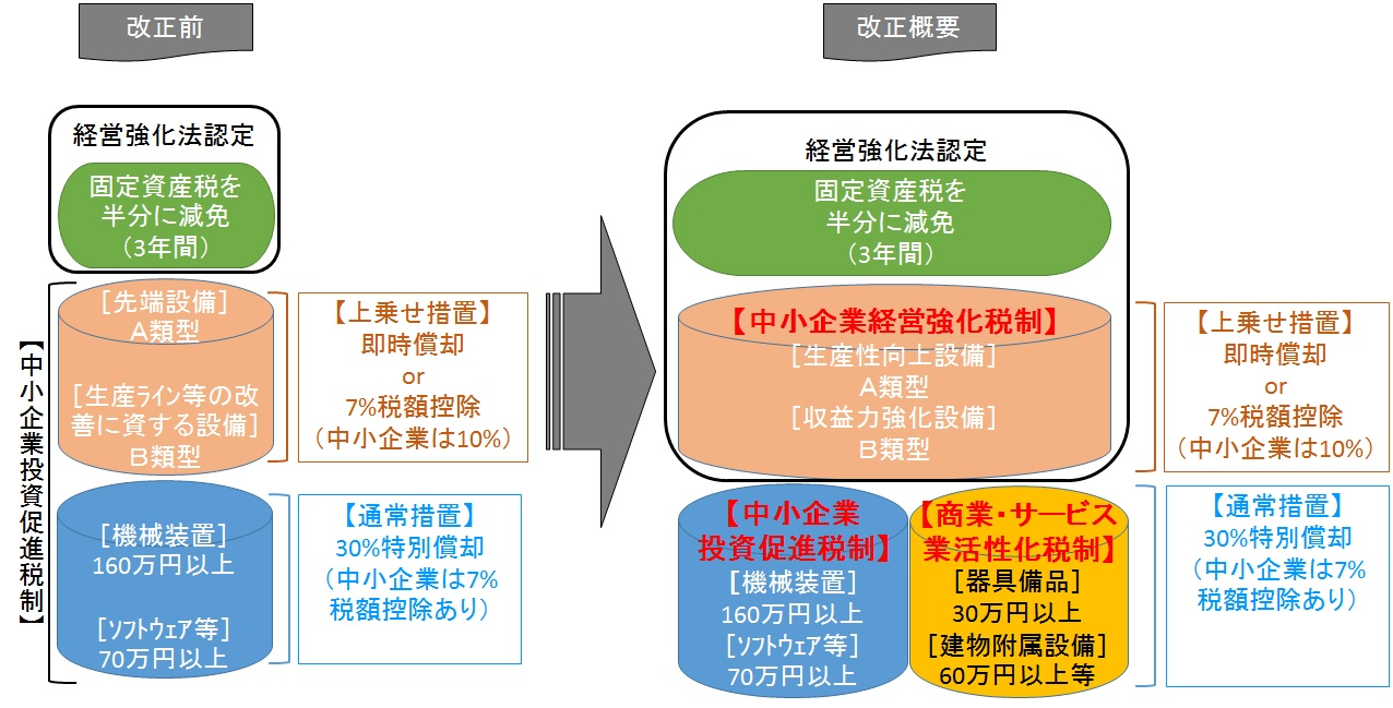中小企業経営強化税制