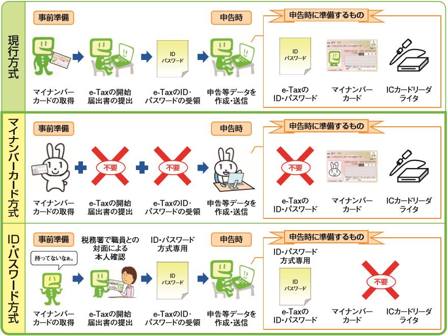 e-tax 利用の簡便化
