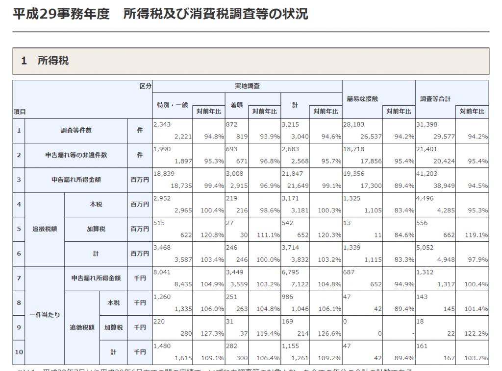 国税庁、平成29事務年度における所得税調査等の状況を公表