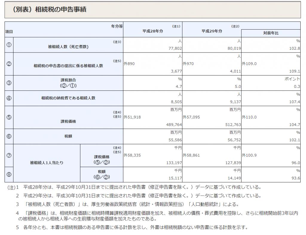 国税庁、平成29年相続税の申告状況を公表